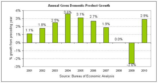 annual gdp 2010 v2.png