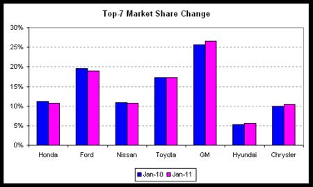 auto sales market share comp 2011-01.png