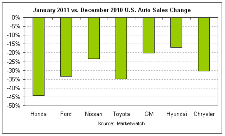 auto sales month-over-month 2011-01.png