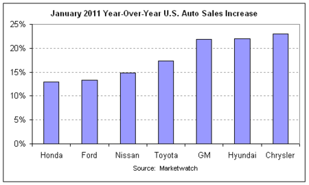 auto sales year-over-year 2011-01.png