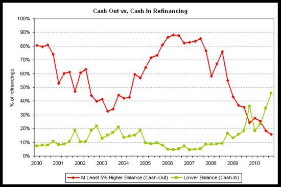 cash-out v cash-in freddie 2010-q4.png