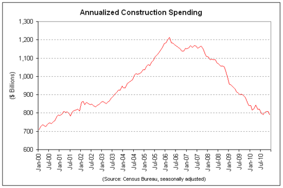 construction spending 2010-12.png