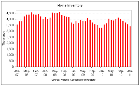 existing home inventory 2011-01.png