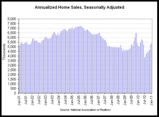 existing home sales 2011-01 v2.png