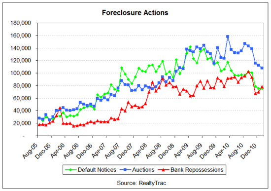 foreclosure lines 2011-01.png