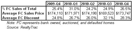 foreclosure sales 2010-q4 realtytrac.png