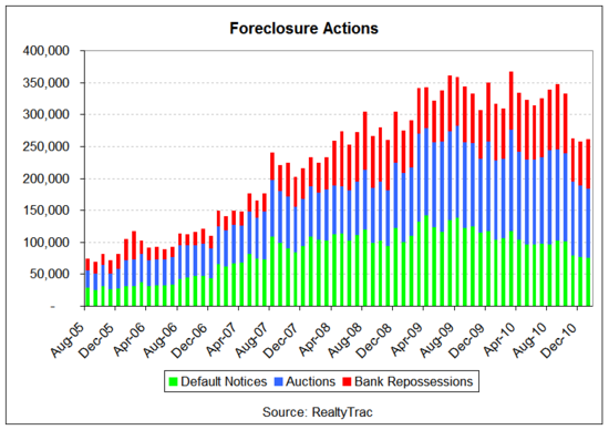 foreclosure stacked bar 2011-01.png