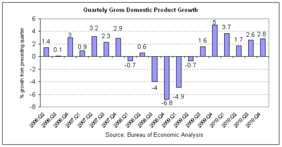 gdp 2010-q4 rev1.png