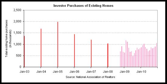 investor home sale number 2010.png