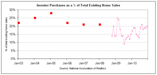 investor home sale percentage 2010.png