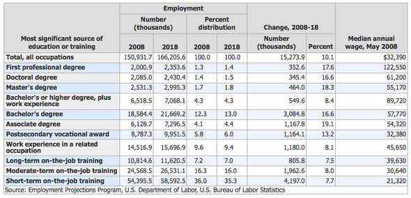 job growth decade education college.png