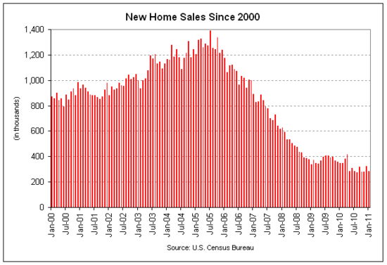 new home sales 2011-01.png