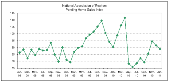 pending home sales 2011-01.png