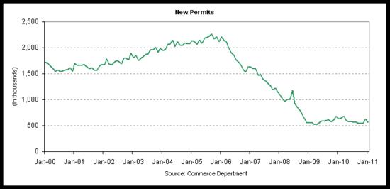 permits 2011-01.png
