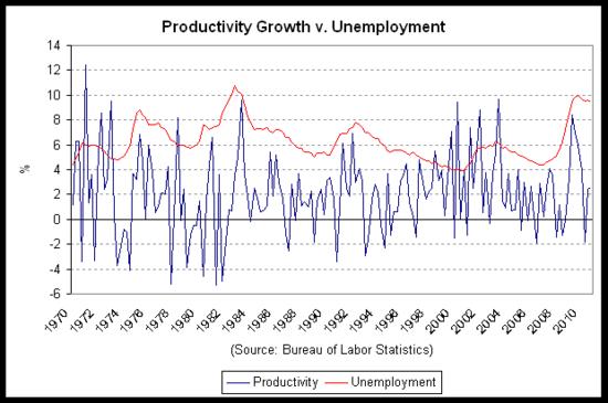 productivity unemp 2010-q4.png