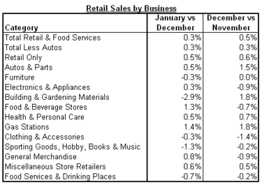 retail sales business 2011-01.png