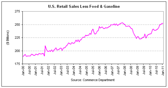 retail sales less food and gas 2011-01.png
