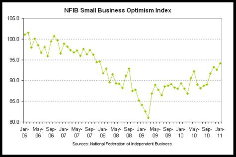 small biz opttimism 2011-01.png