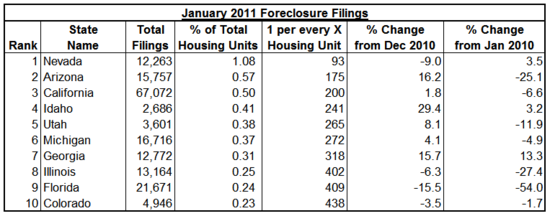 top 10 foreclosures 2011-01.png