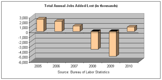 total jobs added lost 2010.png