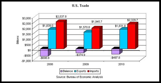 trade 2010 bars 2010-12 v2.png