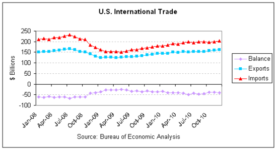 trade monthly 2010-12.png