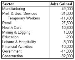 unemp sectors 2011-01.png