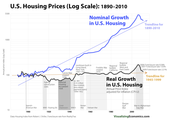 RealHousingPrices_1890_2010_log.png