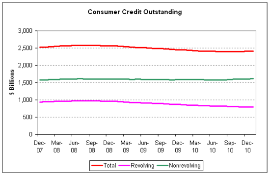 consumer credit 2011-01 v2.png