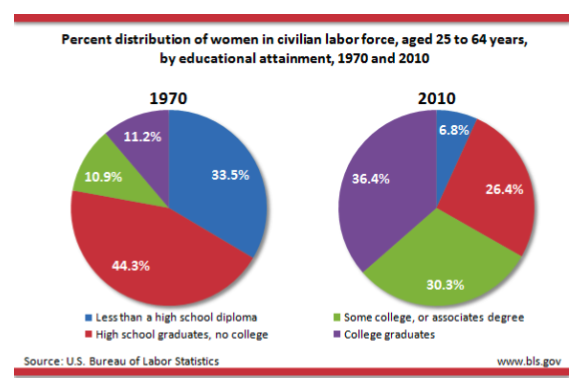 education attainment women labor force.png