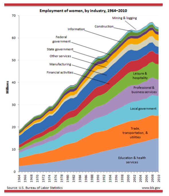 employment women by industry over time.png