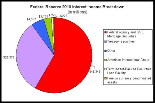 fed interest 2010.png