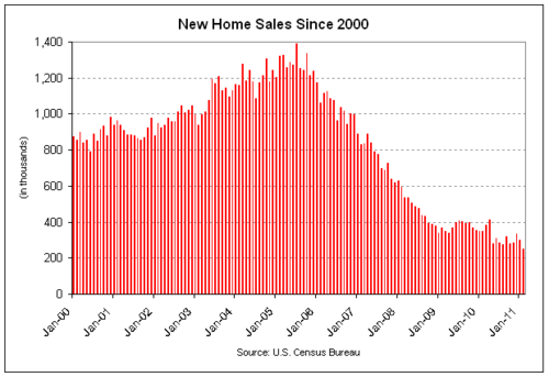 new home sales 2011-02.png