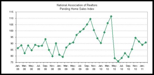 pending sales 2011-02.png