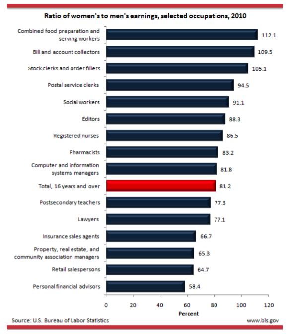 ratio of womens earnings mens.png