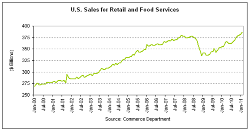 retail sales 2011-02 cht1.png