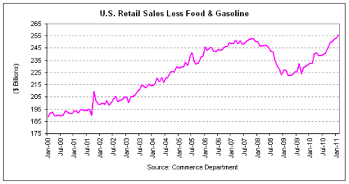 retail sales 2011-02 cht2 v2.png