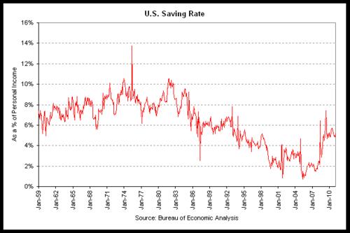 savings rate 2011-01.png