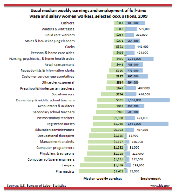 women employment income industry.png