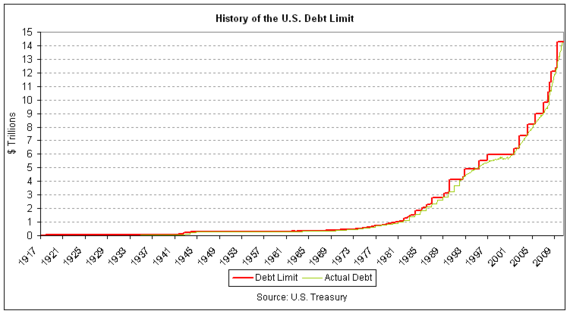 Debt Ceiling History.png