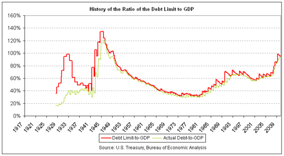 Debt Ceiling Ratio to GDP History.png