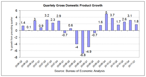gdp 2011-q1.png