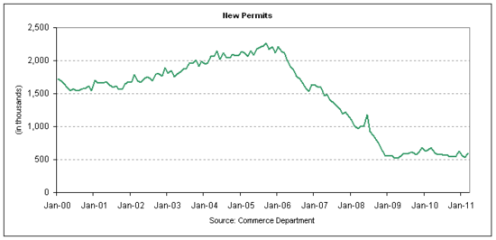 housing permits 2011-03.png