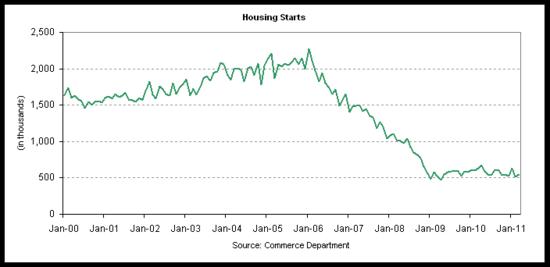 housing starts 2011-03.png