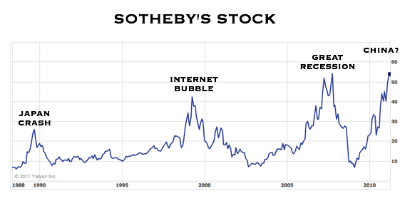 sotheby's stock.png
