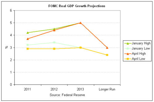 FOMC 2011-04 GDP.png