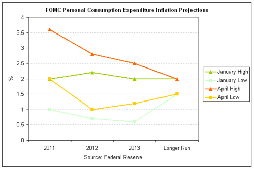 FOMC 2011-04 Inflation.png