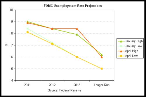 FOMC 2011-04 Unemployment.png