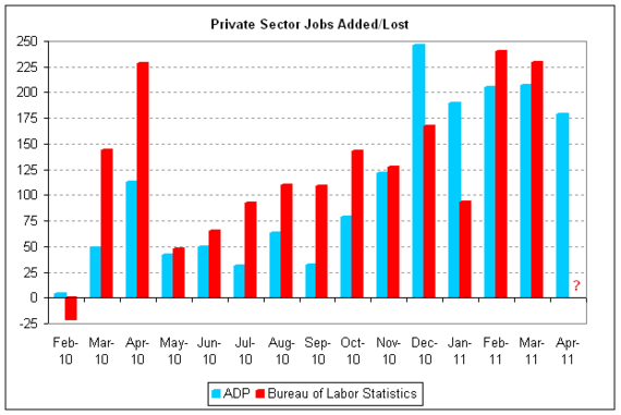 adp v bls 2011-04.png