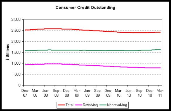 consumer credit 2011-03.png